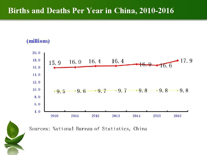 Births and Deaths Per Year in China, 2010 -2016 (millions)