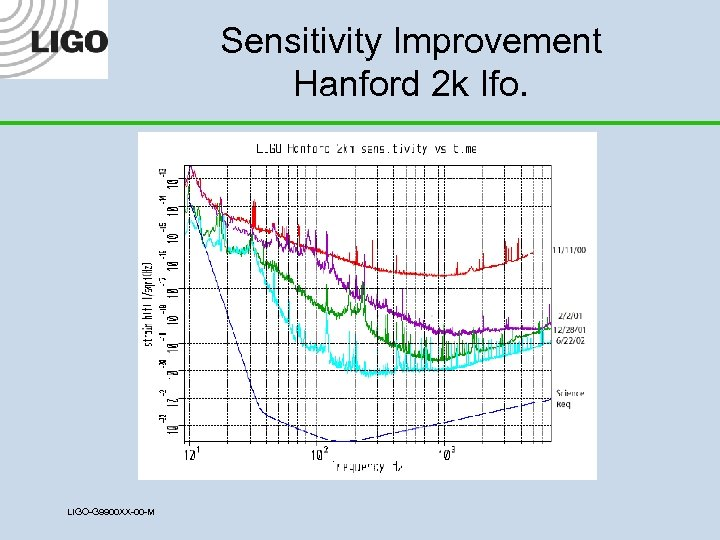 Sensitivity Improvement Hanford 2 k Ifo. LIGO-G 9900 XX-00 -M