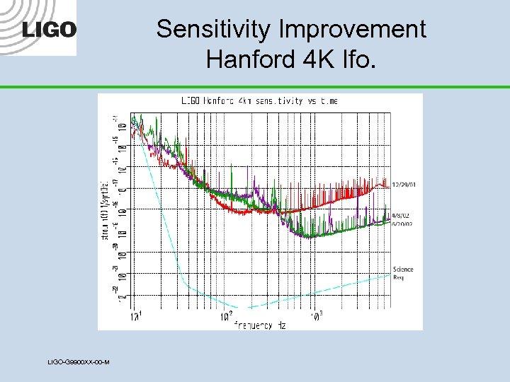 Sensitivity Improvement Hanford 4 K Ifo. LIGO-G 9900 XX-00 -M