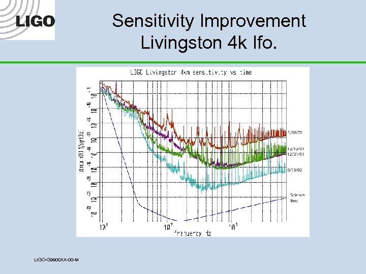 Sensitivity Improvement Livingston 4 k Ifo. LIGO-G 9900 XX-00 -M