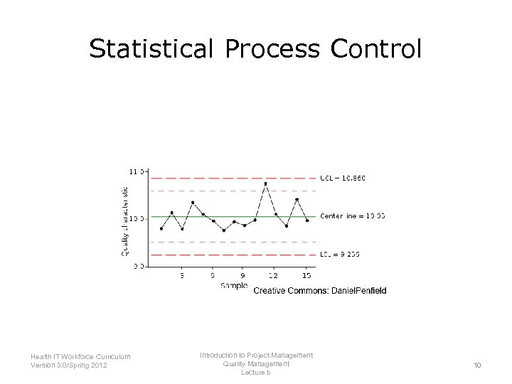 Statistical Process Control Introduction to Project Management Health IT Workforce Curriculum Quality Management Version