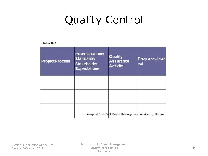 Quality Control Introduction to Project Management Health IT Workforce Curriculum Quality Management Version 3.
