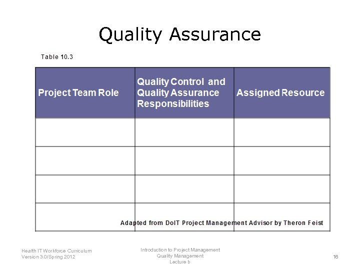 Quality Assurance Introduction to Project Management Health IT Workforce Curriculum Quality Management Version 3.