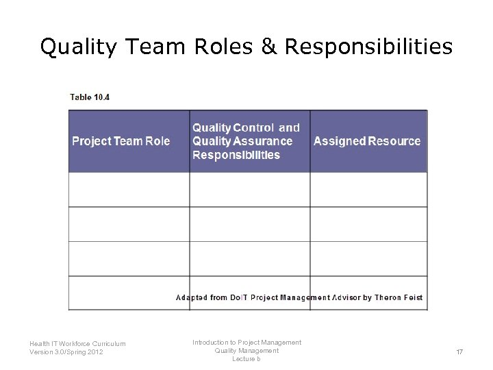 Quality Team Roles & Responsibilities Introduction to Project Management Health IT Workforce Curriculum Quality