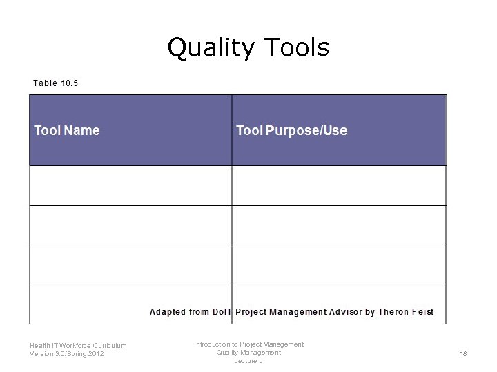 Quality Tools Introduction to Project Management Health IT Workforce Curriculum Quality Management Version 3.