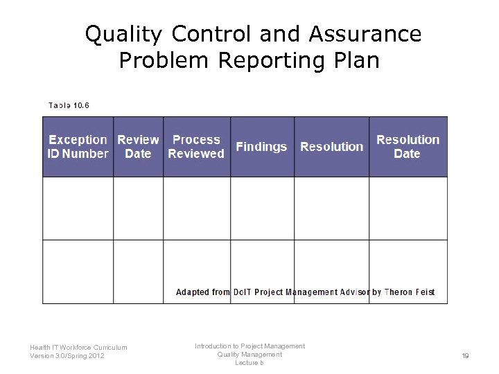 Quality Control and Assurance Problem Reporting Plan Introduction to Project Management Health IT Workforce
