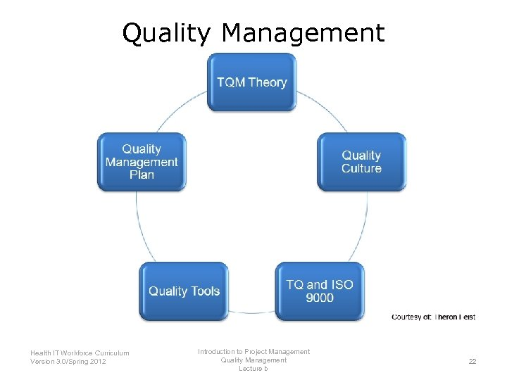 Quality Management Summary—Lecture b Introduction to Project Management Health IT Workforce Curriculum Quality Management