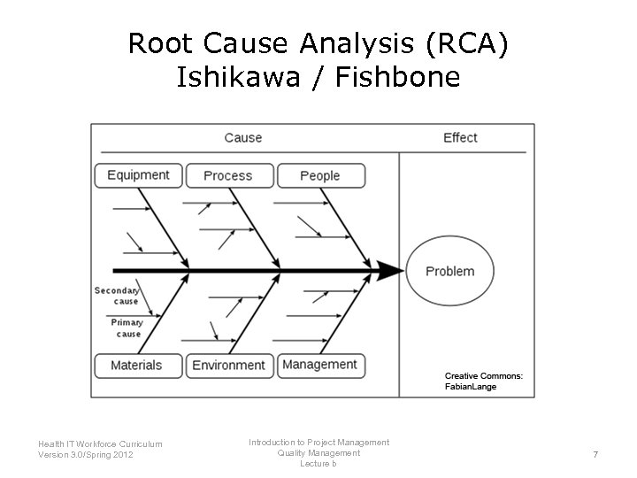 Root Cause Analysis (RCA) Ishikawa / Fishbone Introduction to Project Management Health IT Workforce