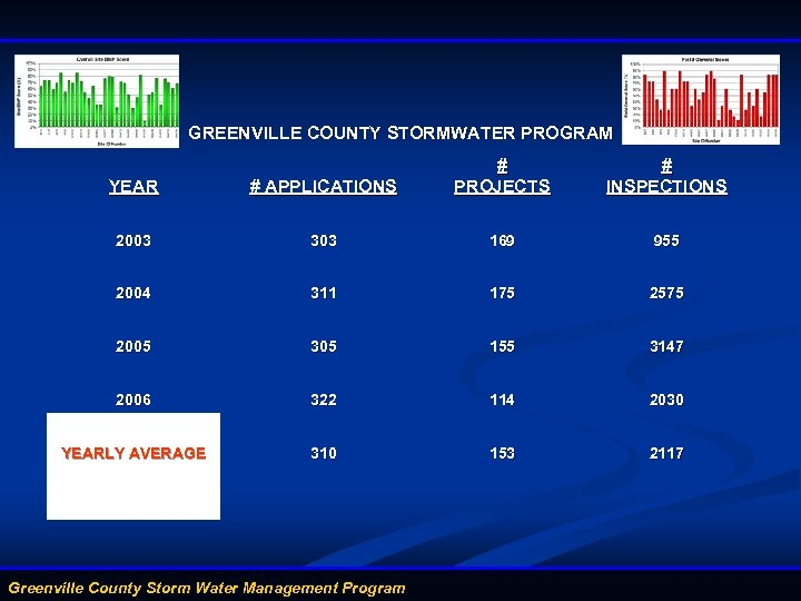 GREENVILLE COUNTY STORMWATER PROGRAM YEAR # APPLICATIONS # PROJECTS 2003 303 169 955 2004