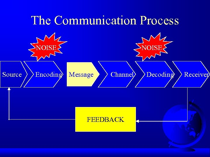 The Communication Process NOISE Source Encoding Message Channel Decoding Receiver FEEDBACK