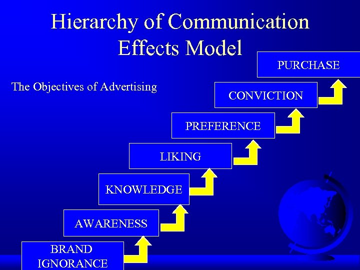 Hierarchy of Communication Effects Model PURCHASE The Objectives of Advertising CONVICTION PREFERENCE LIKING KNOWLEDGE