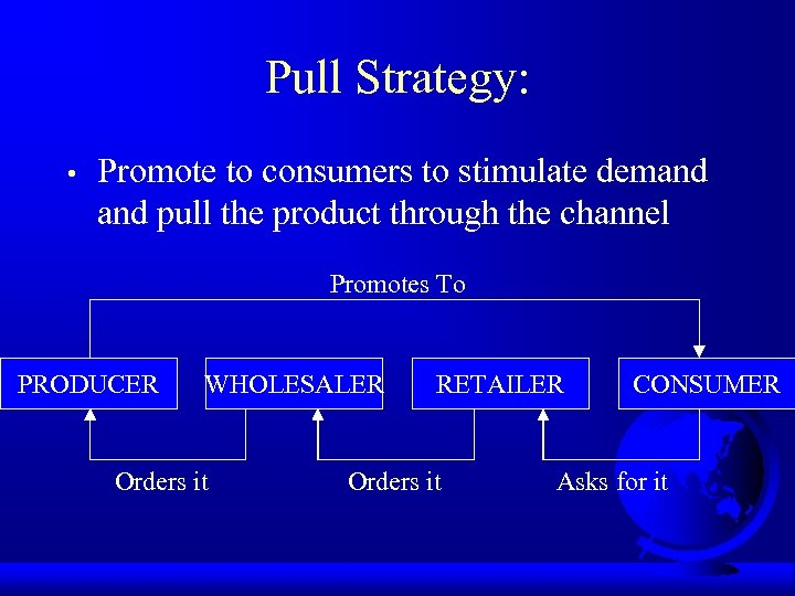 Pull Strategy: • Promote to consumers to stimulate demand pull the product through the
