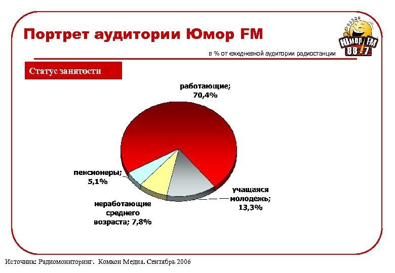Портрет аудитории Юмор FM в % от ежедневной аудитории радиостанции Статус занятости Источник: Радиомониторинг.