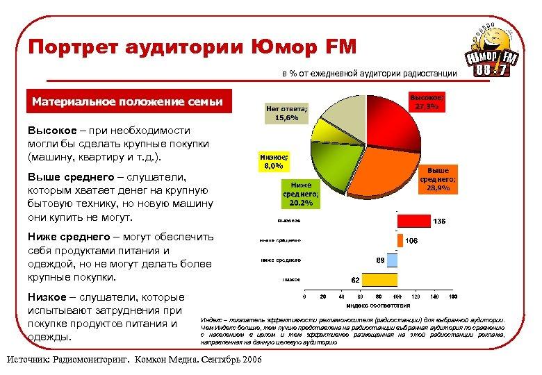 Портрет аудитории Юмор FM в % от ежедневной аудитории радиостанции Материальное положение семьи Высокое