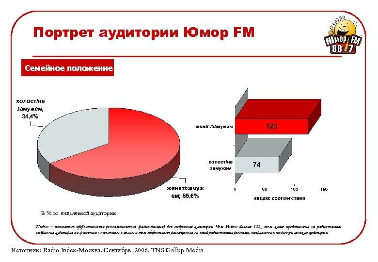 Портрет аудитории Юмор FM Семейное положение В % от ежедневной аудитории Индекс – показатель