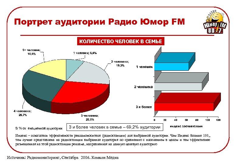 Портрет аудитории Радио Юмор FM КОЛИЧЕСТВО ЧЕЛОВЕК В СЕМЬЕ В % от ежедневной аудитории