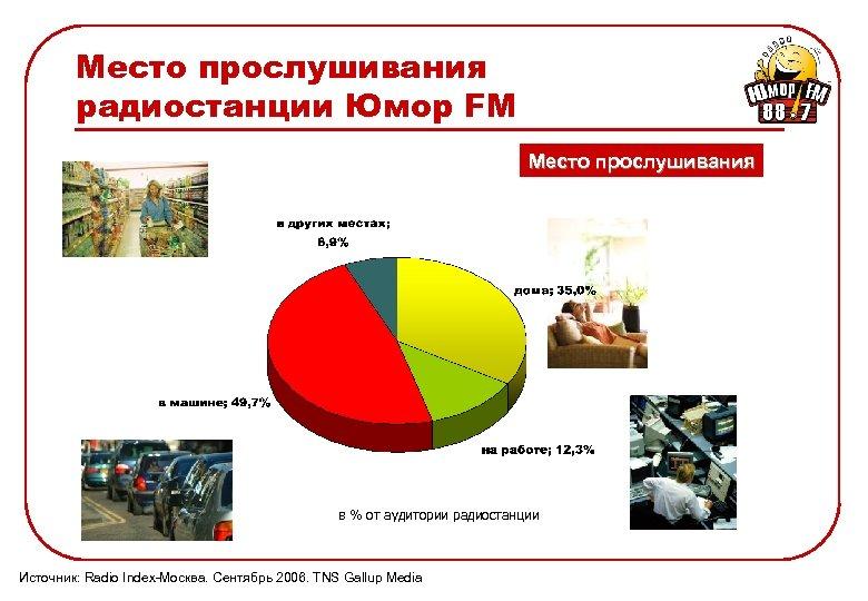 Место прослушивания радиостанции Юмор FM Место прослушивания в % от аудитории радиостанции Источник: Radio