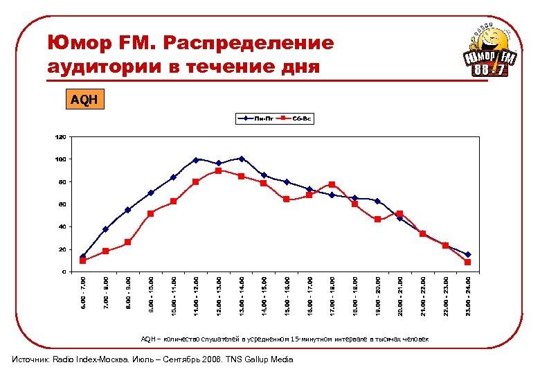 Юмор FM. Распределение аудитории в течение дня AQH – количество слушателей в усредненном 15