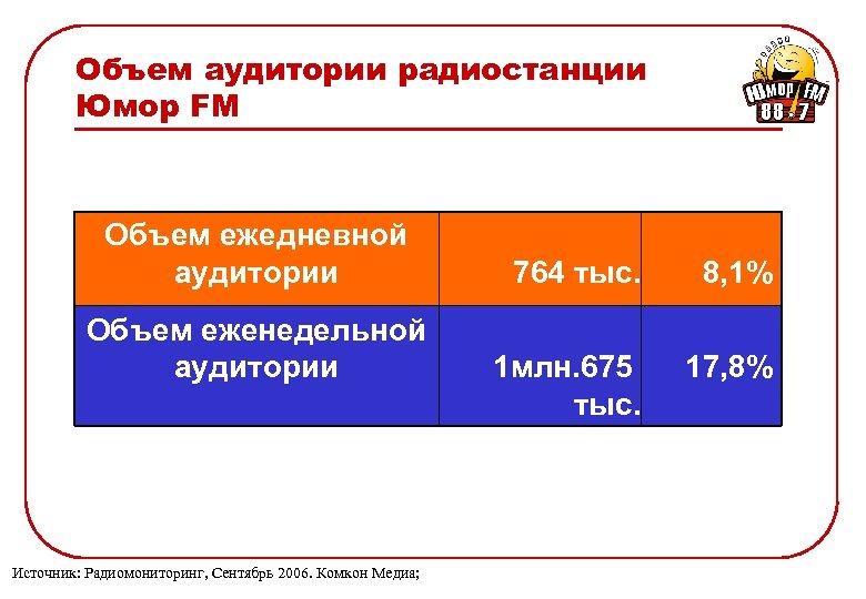 Объем аудитории радиостанции Юмор FM Объем ежедневной аудитории Объем еженедельной аудитории Источник: Радиомониторинг, Сентябрь
