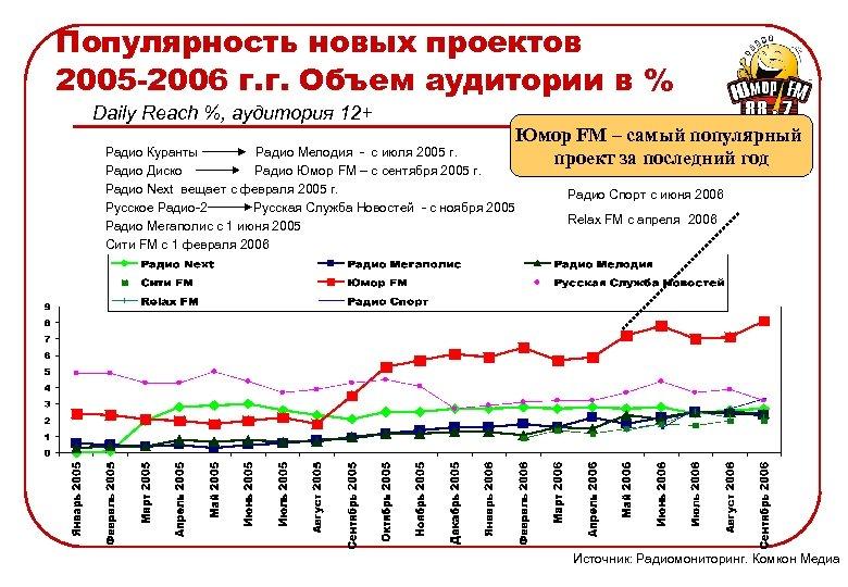 Популярность новых проектов 2005 -2006 г. г. Объем аудитории в % Daily Reach %,