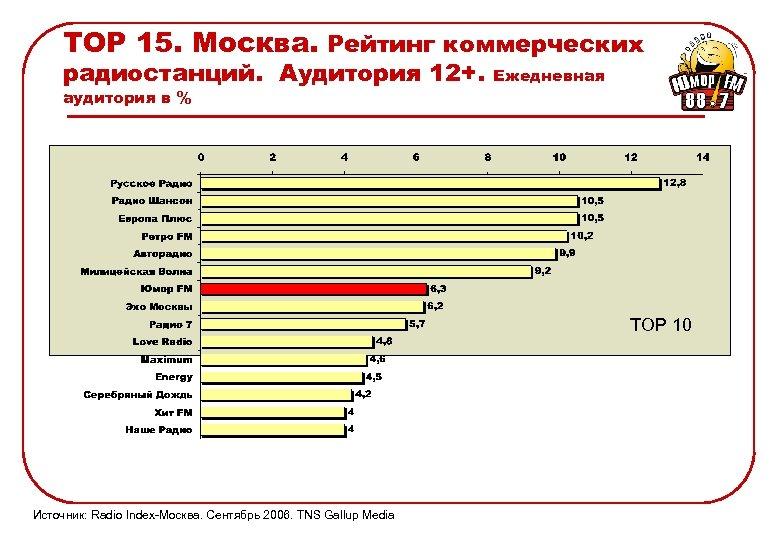 TOP 15. Москва. Рейтинг коммерческих радиостанций. Аудитория 12+. аудитория в % Ежедневная TOP 10
