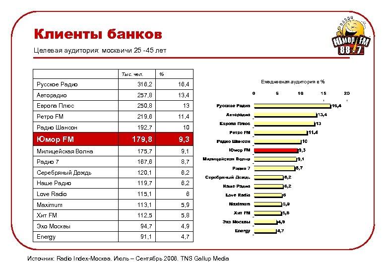 Клиенты банков Целевая аудитория: москвичи 25 -45 лет Тыс. чел. % Русское Радио 316,
