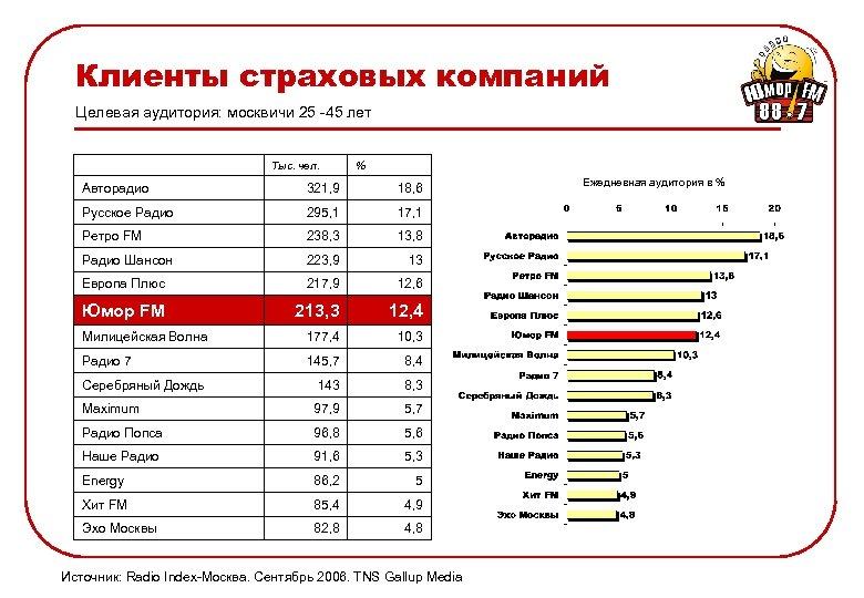 Клиенты страховых компаний Целевая аудитория: москвичи 25 -45 лет Тыс. чел. % Авторадио 321,