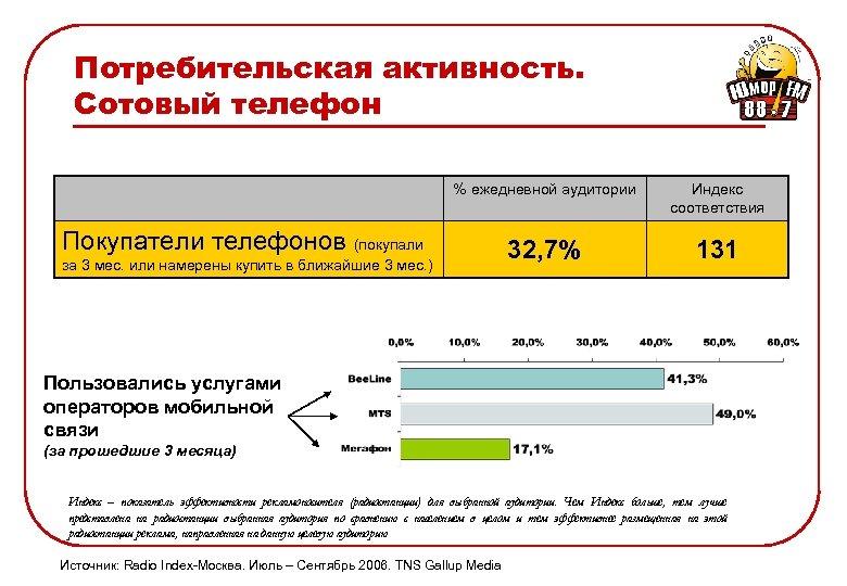 Потребительская активность. Сотовый телефон % ежедневной аудитории Индекс соответствия 32, 7% 131 Покупатели телефонов