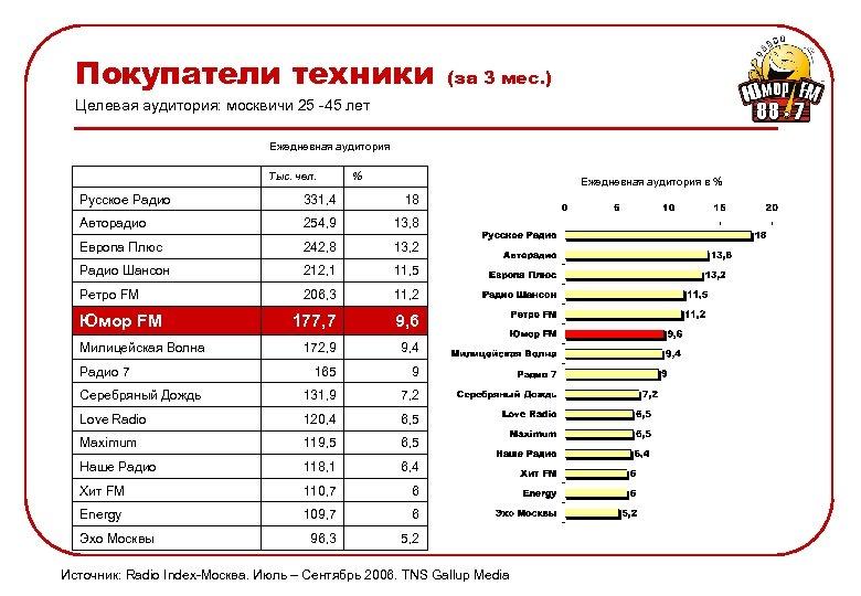 Покупатели техники (за 3 мес. ) Целевая аудитория: москвичи 25 -45 лет Ежедневная аудитория