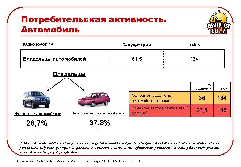 Потребительская активность. Автомобиль % аудитории Index 61, 5 РАДИО ЮМОР FM 134 Владельцы автомобилей