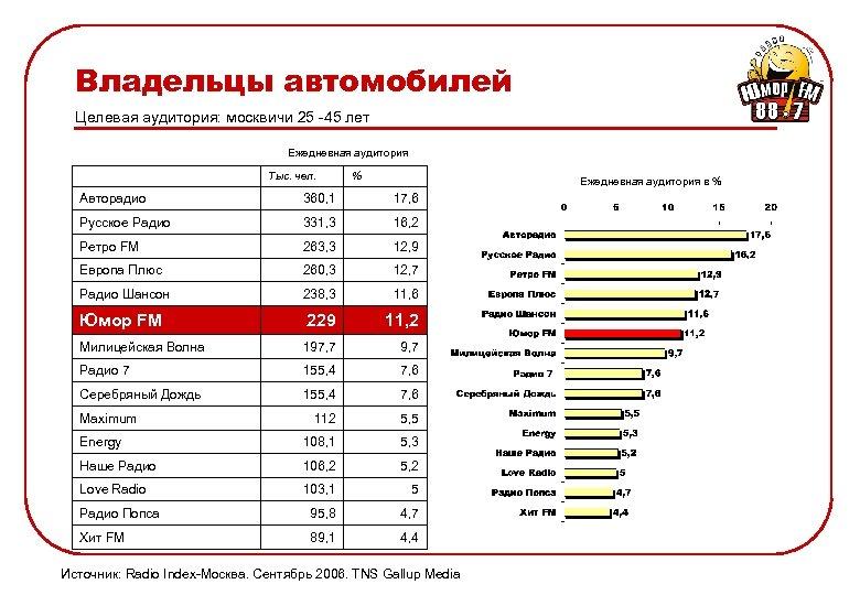 Владельцы автомобилей Целевая аудитория: москвичи 25 -45 лет Ежедневная аудитория Тыс. чел. % Ежедневная