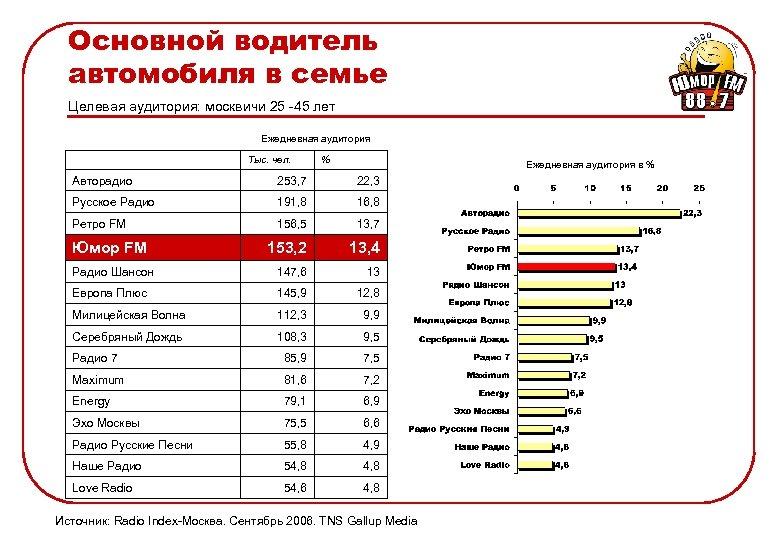 Основной водитель автомобиля в семье Целевая аудитория: москвичи 25 -45 лет Ежедневная аудитория Тыс.