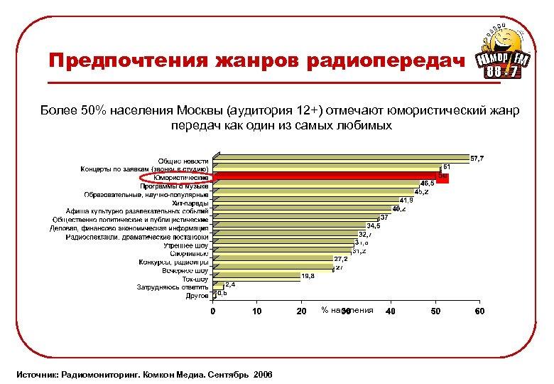 Предпочтения жанров радиопередач Более 50% населения Москвы (аудитория 12+) отмечают юмористический жанр передач как