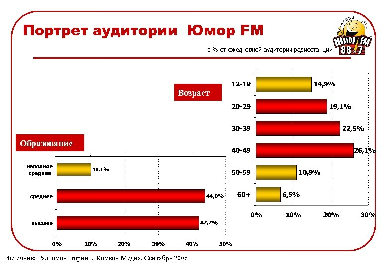 Портрет аудитории Юмор FM в % от ежедневной аудитории радиостанции Возраст Образование Источник: Радиомониторинг.