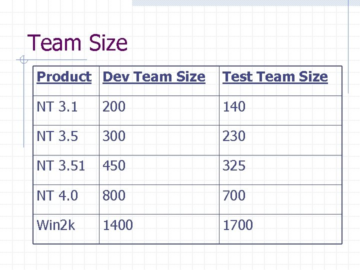 Team Size Product Dev Team Size Test Team Size NT 3. 1 200 140