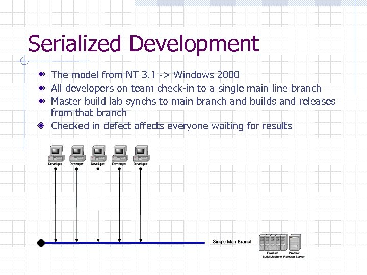 Serialized Development The model from NT 3. 1 -> Windows 2000 All developers on