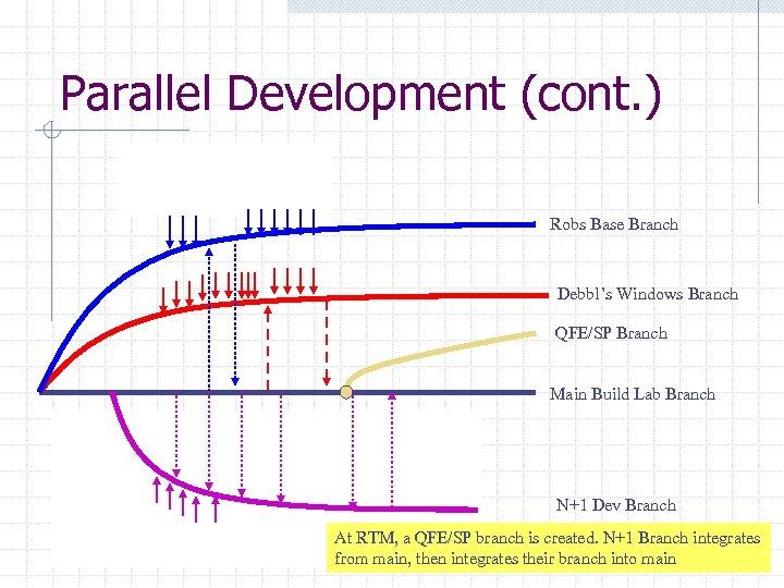 Parallel Development (cont. ) Robs team checks into his Debbl's team makes similar own