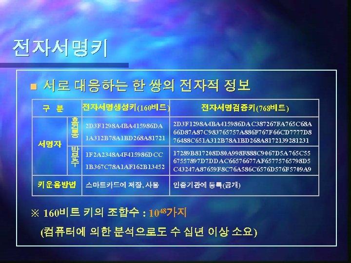 전자서명키 n 서로 대응하는 한 쌍의 전자적 정보 전자서명생성키(160비트) 구 분 홍 길 동