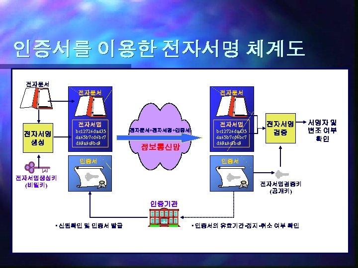 인증서를 이용한 전자서명 체계도 전자문서 전자서명 bc 12726 da 435 4 a 65 b