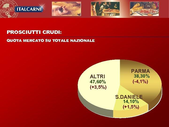 PROSCIUTTI CRUDI: QUOTA MERCATO SU TOTALE NAZIONALE ALTRI 47, 60% (+3, 5%) PARMA 38,