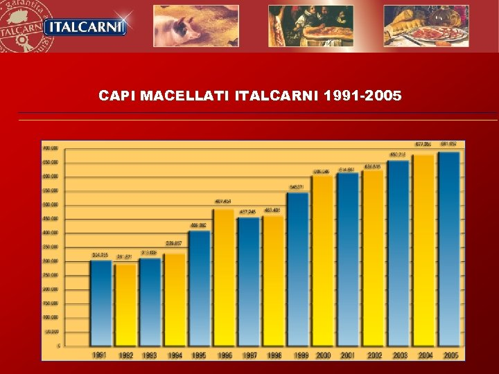 CAPI MACELLATI ITALCARNI 1991 -2005