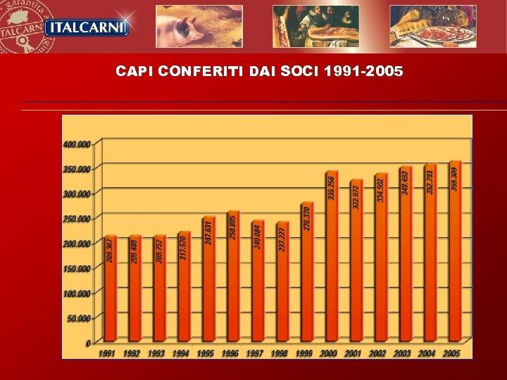 CAPI CONFERITI DAI SOCI 1991 -2005
