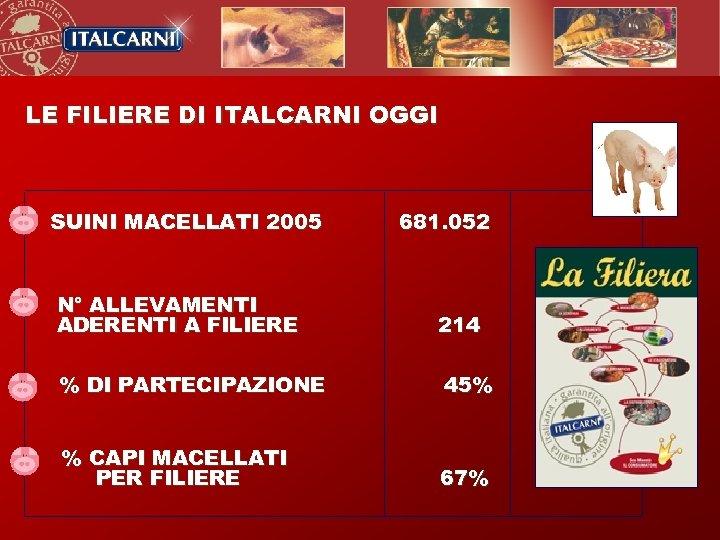 LE FILIERE DI ITALCARNI OGGI SUINI MACELLATI 2005 N° ALLEVAMENTI ADERENTI A FILIERE 681.
