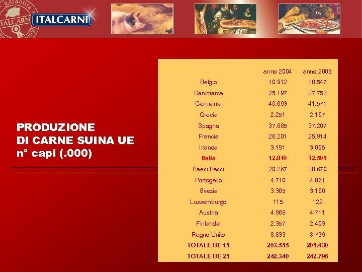 anno 2004 Belgio 10. 912 10. 547 Danimarca 25. 197 27. 758 Germania 40.