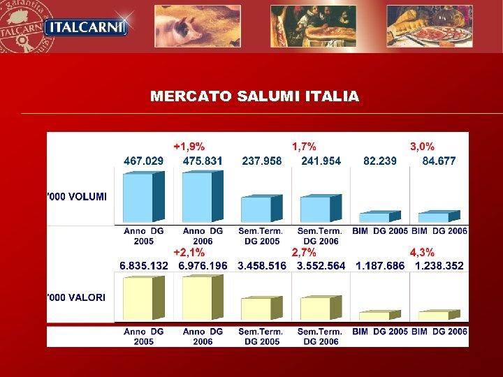 MERCATO SALUMI ITALIA