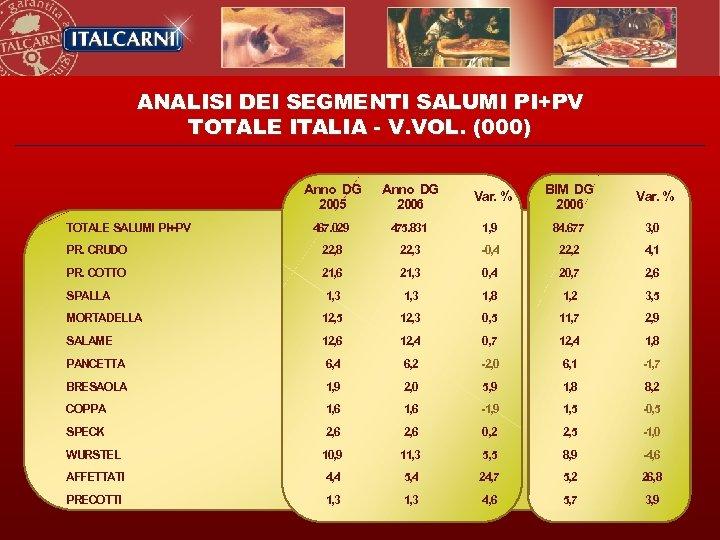 ANALISI DEI SEGMENTI SALUMI PI+PV TOTALE ITALIA - V. VOL. (000) Anno DG 2005
