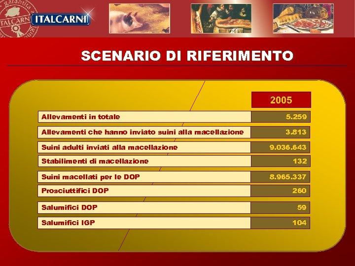 SCENARIO DI RIFERIMENTO 2005 Allevamenti in totale 5. 259 Allevamenti che hanno inviato suini