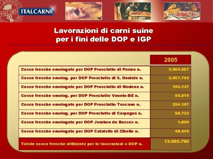 Lavorazioni di carni suine per i fini delle DOP e IGP 2005 Cosce fresche