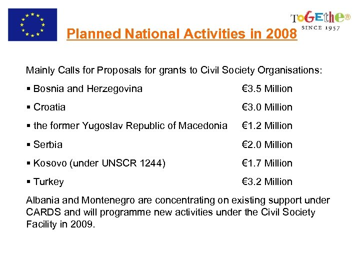 Planned National Activities in 2008 Mainly Calls for Proposals for grants to Civil Society