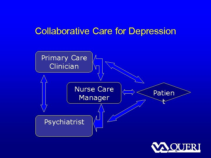 Collaborative Care for Depression Primary Care Clinician Nurse Care Manager Psychiatrist Patien t